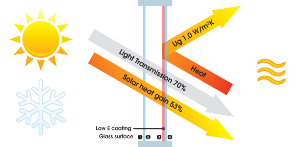 Low -e glass Double Glazing