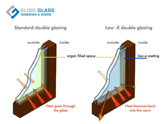 Low energy glass, low-e glass